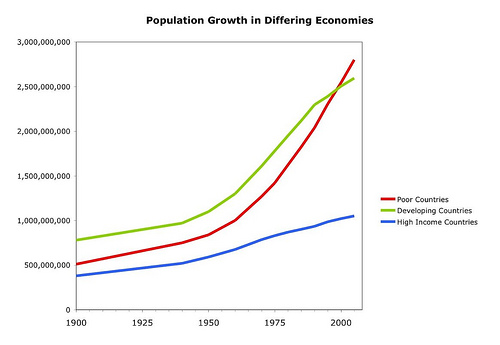 population by income