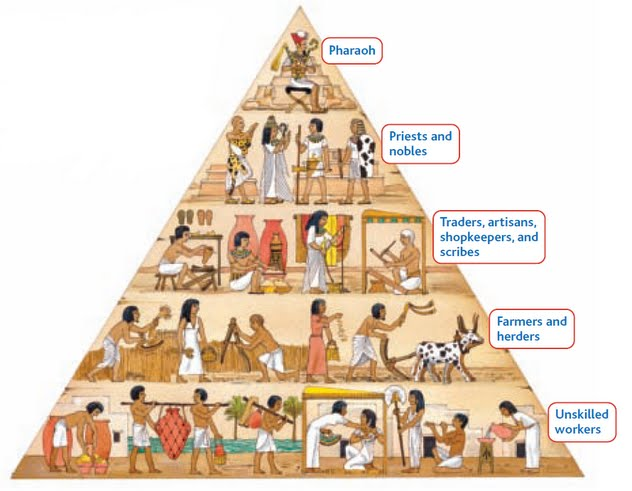 "Preserving ""The Pyramid"" – the reason things are the way they ..."