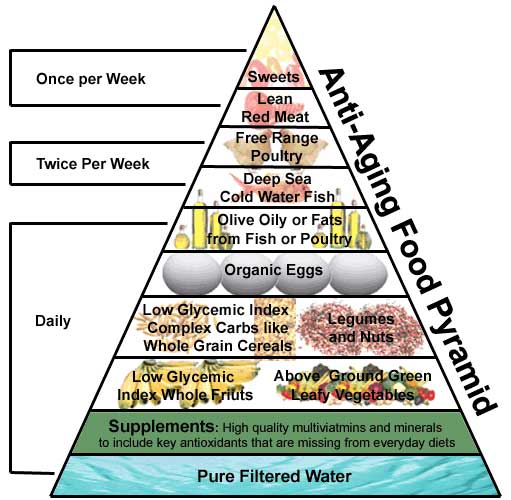 New Year, New Food Pyramid: eating for health, longeivity and a better